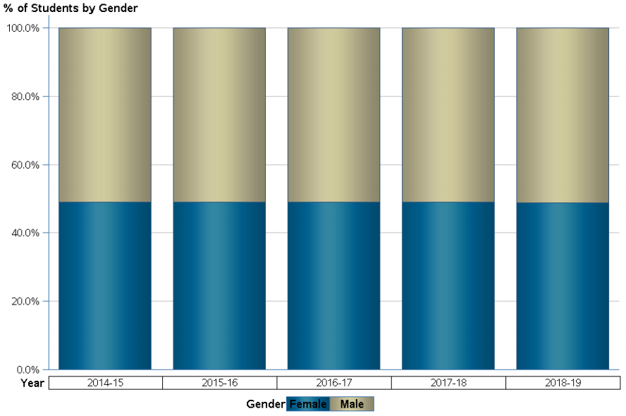 Percentage of Students according to Gender