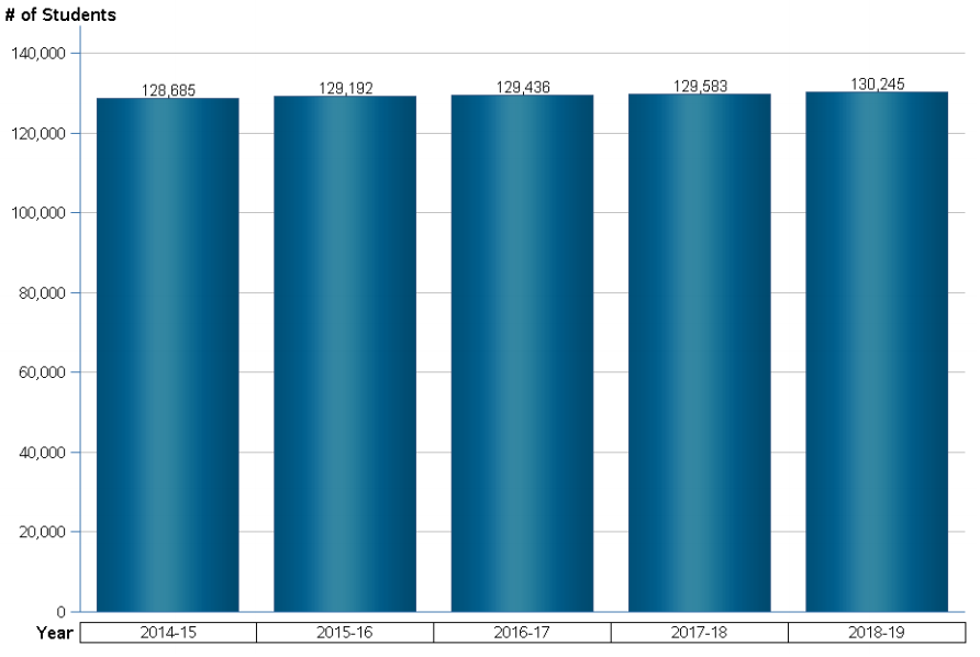 Number of students in Duval 2018-2019