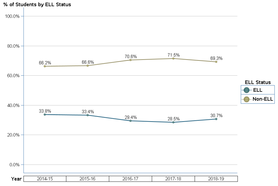 percentage of students according to ELL status