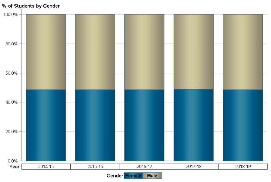Percentage of males and females