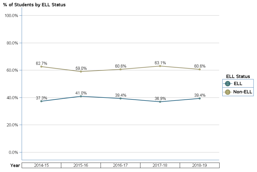 Percentage of students with ELL status