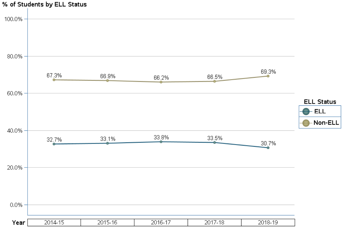 Boulevard Heights enrollment by ELL status