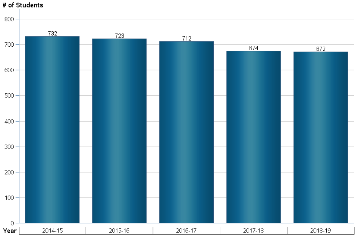 Boulevard Heights enrollment by year