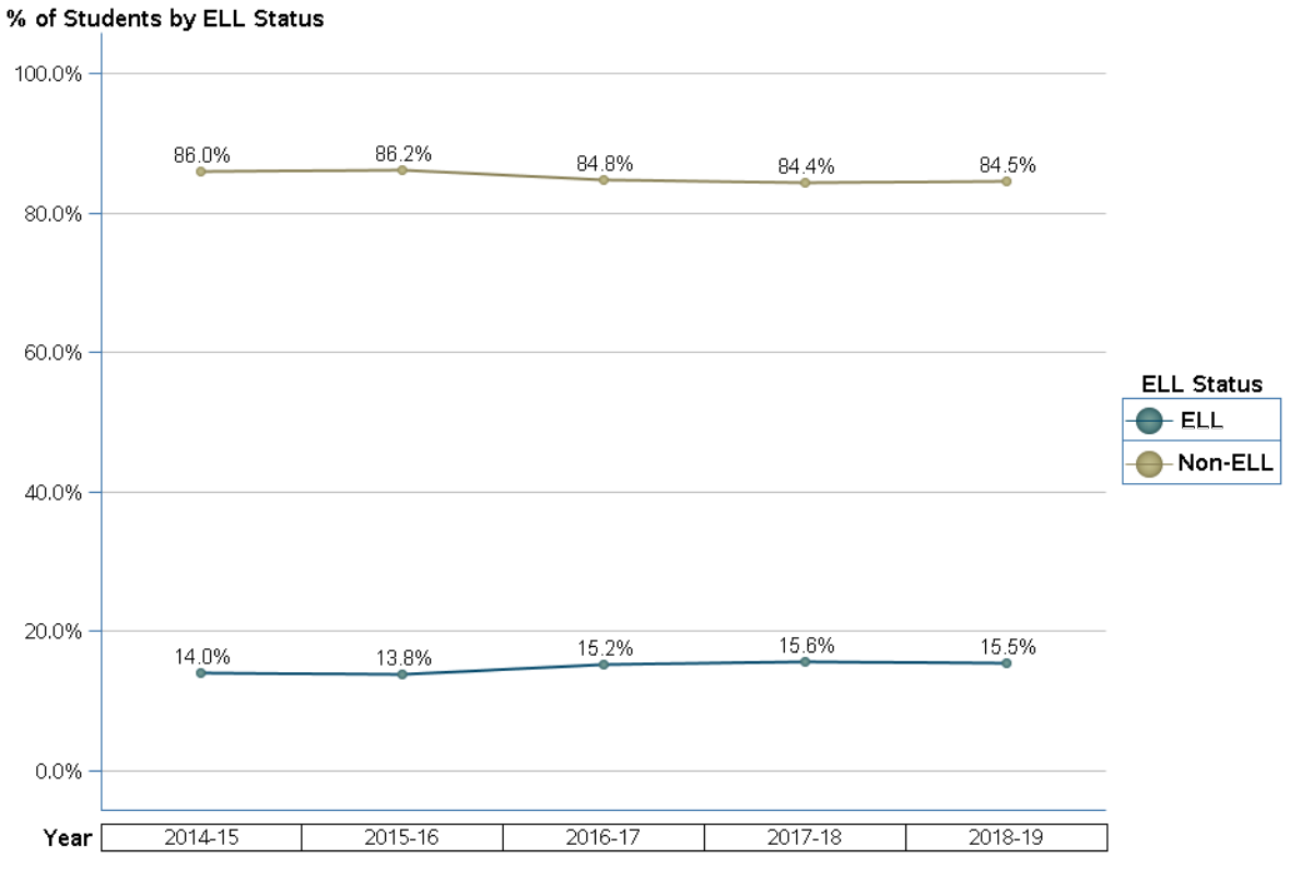 Collier County enrollment by ELL status