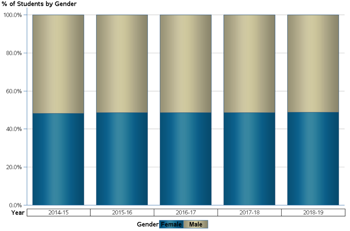 Collier County enrollment by gender