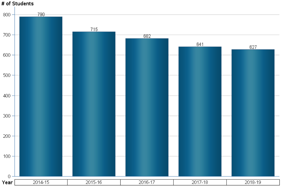 James S Hunt enrollment by year