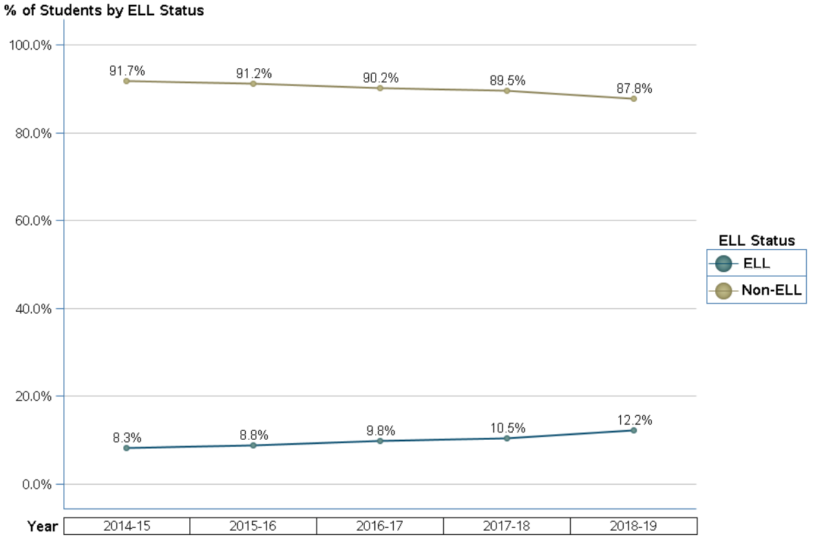 Lee County enrollment by ELL status 18-19