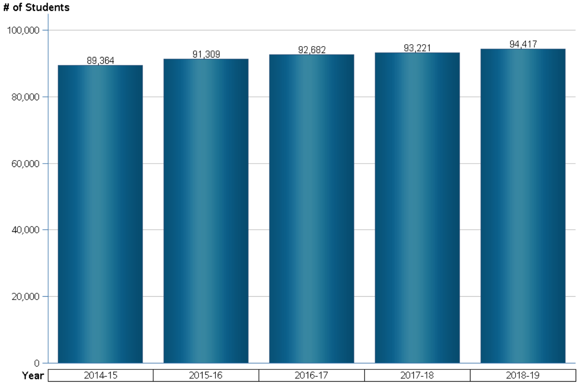 Lee County enrollment by year 18-19