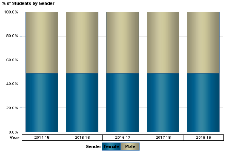 Miami Dade Gender breakdown