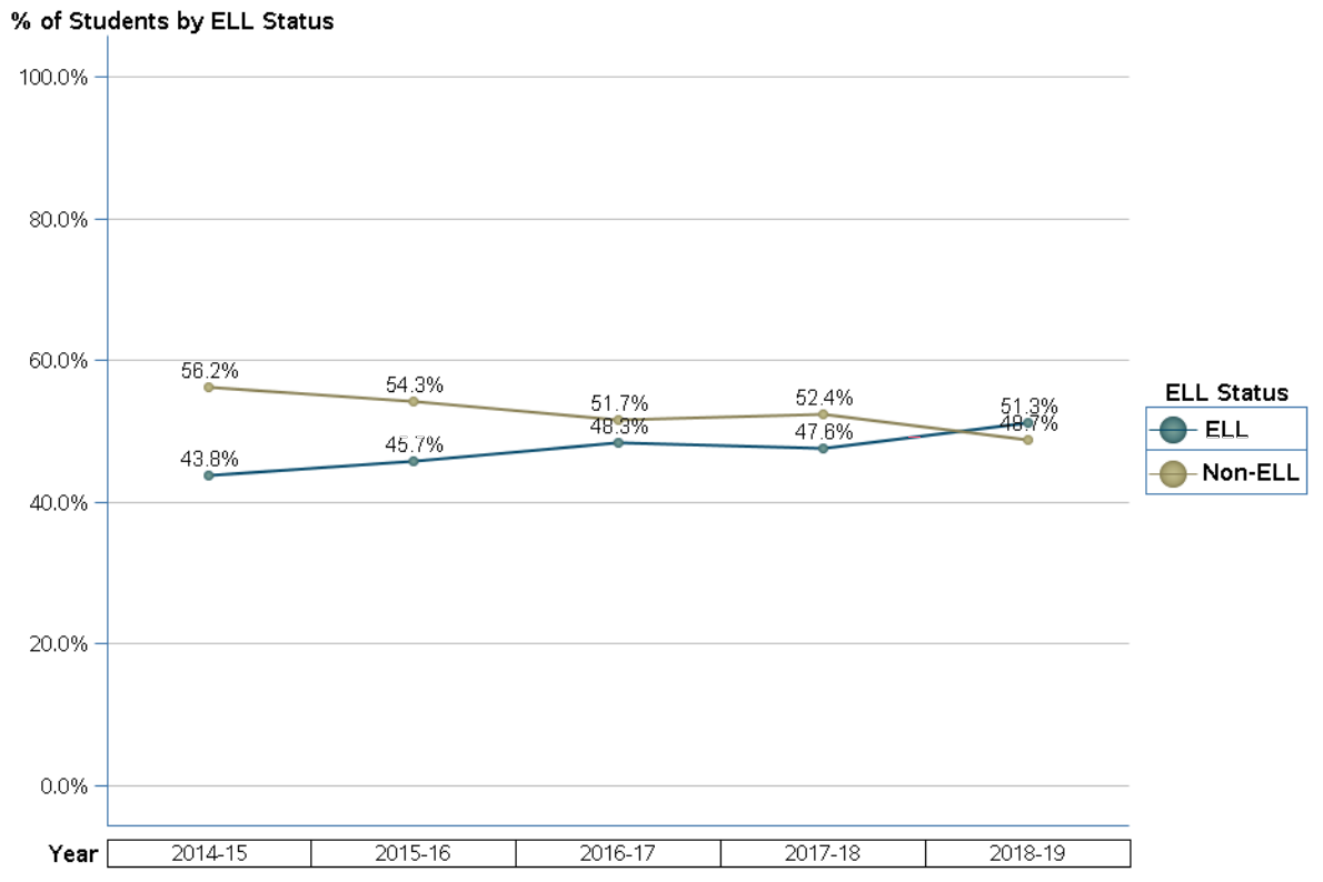 Tice Elementary enrollment by ELL status