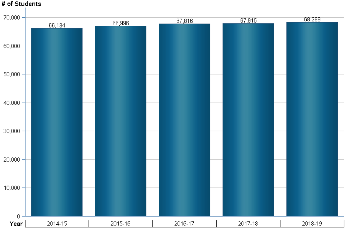 Seminole County Enrollment by year 2018-2019